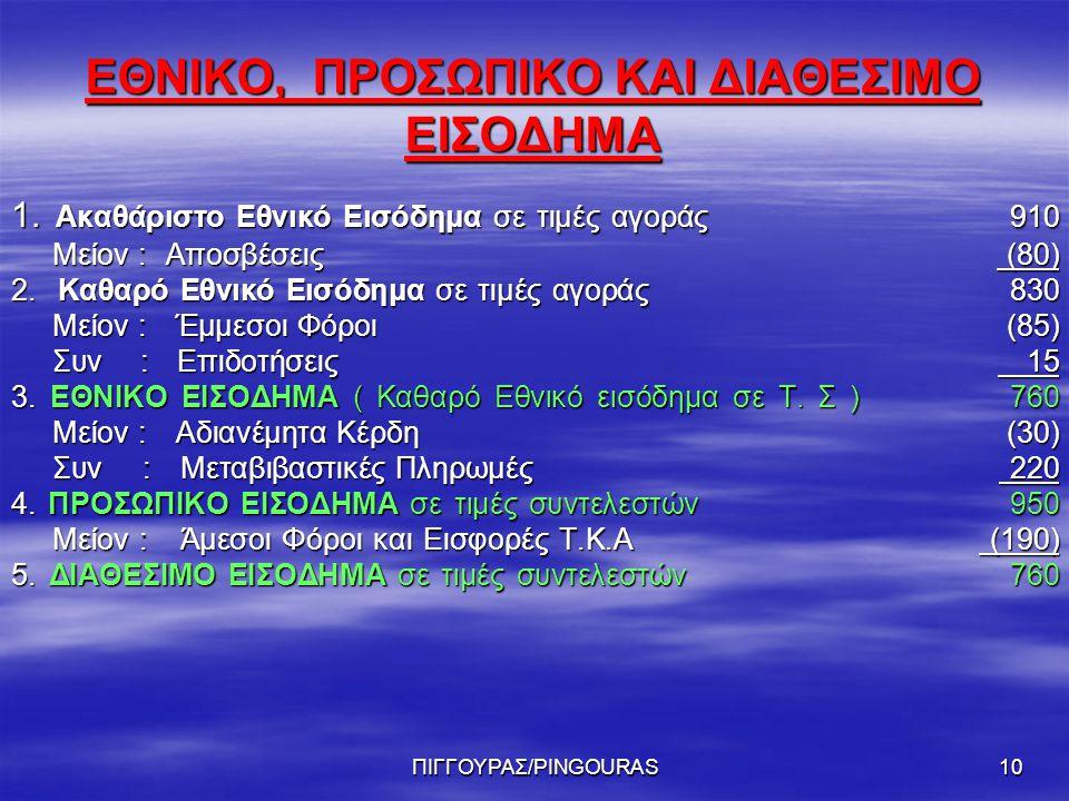 ΠΙΓΓΟΥΡΑΣ/PINGOURAS10 ΕΘΝΙΚΟ, ΠΡΟΣΩΠΙΚΟ ΚΑΙ ΔΙΑΘΕΣΙΜΟ ΕΙΣΟΔΗΜΑ 1.