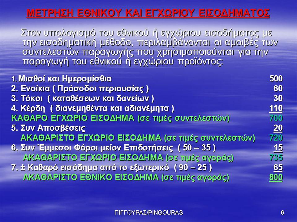 ΠΙΓΓΟΥΡΑΣ/PINGOURAS6 ΜΕΤΡΗΣΗ ΕΘΝΙΚΟΥ ΚΑΙ ΕΓΧΩΡΙΟΥ ΕΙΣΟΔΗΜΑΤΟΣ Στον υπολογισμό του εθνικού ή εγχώριου εισοδήματος με την εισοδηματική μέθοδο, περιλαμβάνονται οι αμοιβές των συντελεστών παραγωγής που χρησιμοποιούνται για την παραγωγή του εθνικού ή εγχώριου προϊόντος: Στον υπολογισμό του εθνικού ή εγχώριου εισοδήματος με την εισοδηματική μέθοδο, περιλαμβάνονται οι αμοιβές των συντελεστών παραγωγής που χρησιμοποιούνται για την παραγωγή του εθνικού ή εγχώριου προϊόντος: 1.