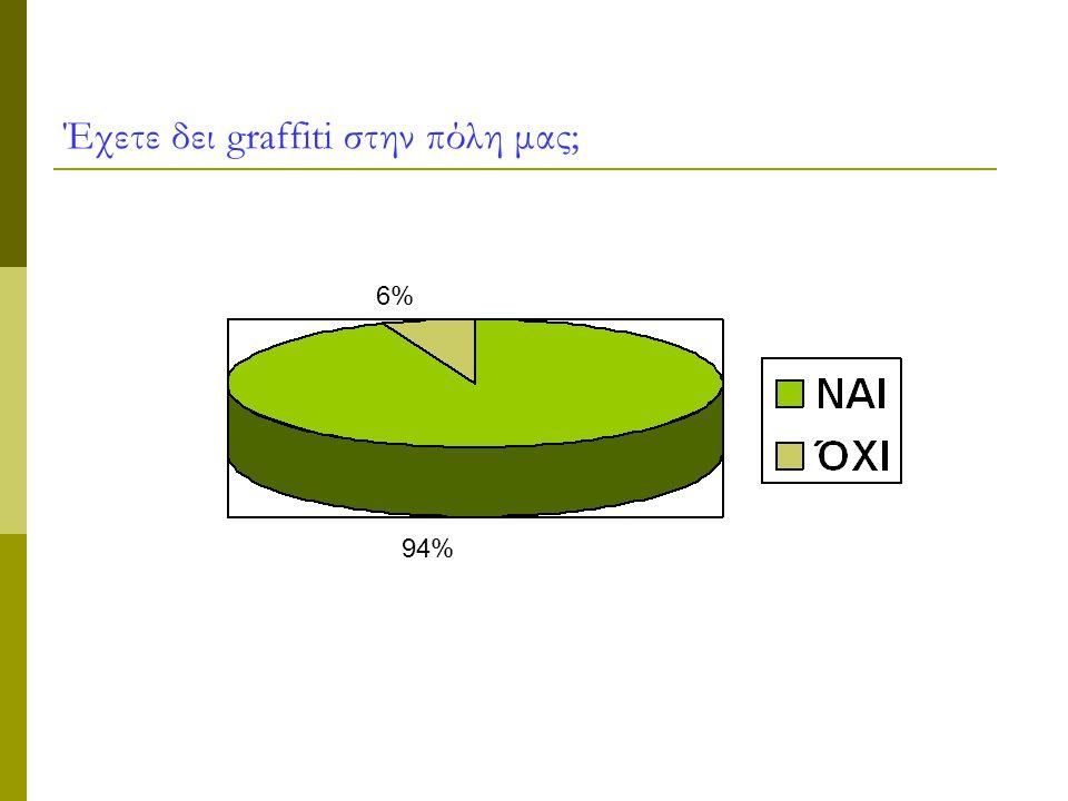 Έχετε δει graffiti στην πόλη μας; 6% 94%
