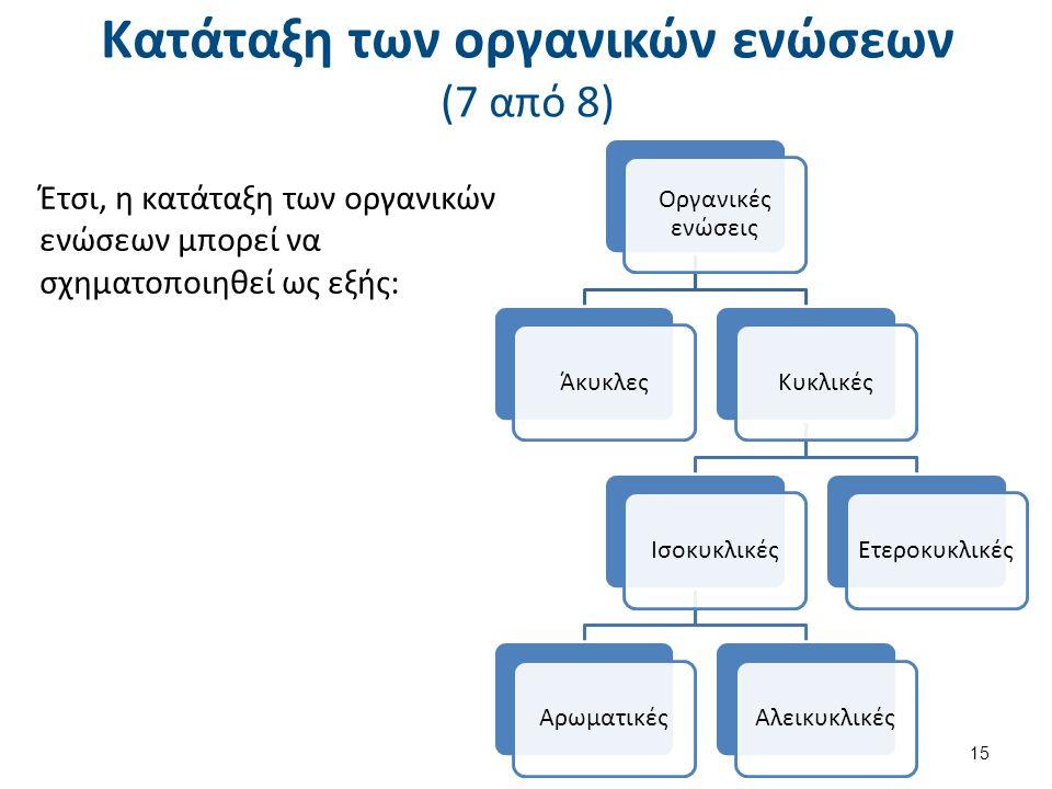 Κατάταξη των οργανικών ενώσεων (7 από 8) Έτσι, η κατάταξη των οργανικών ενώσεων μπορεί να σχηματοποιηθεί ως εξής: Οργανικές ενώσεις ΆκυκλεςΚυκλικέςΙσο