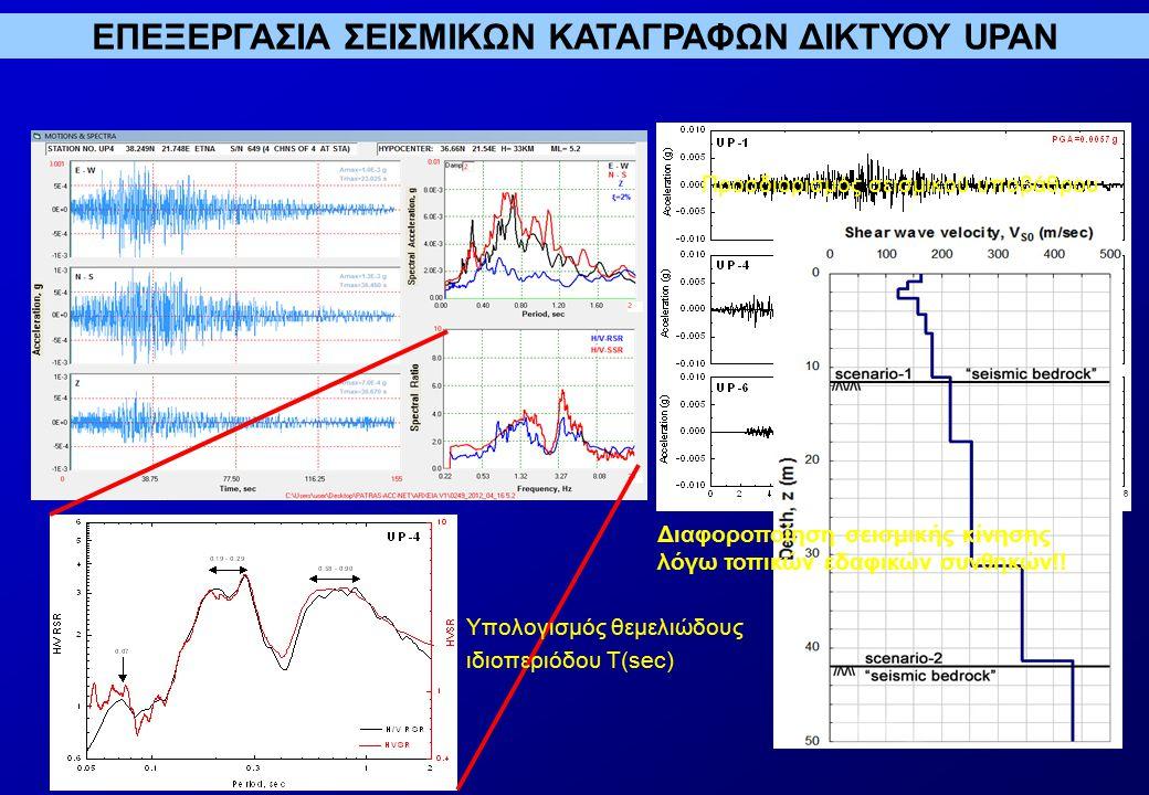 ΕΠΕΞΕΡΓΑΣΙΑ ΣΕΙΣΜΙΚΩΝ ΚΑΤΑΓΡΑΦΩΝ ΔΙΚΤΥΟΥ UPAN Υπολογισμός θεμελιώδους ιδιοπεριόδου Τ(sec) Προσδιορισμός σεισμικού υποβάθρου Διαφοροποίηση σεισμικής κίνησης λόγω τοπικών εδαφικών συνθηκών!!