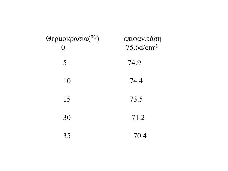 Θερμοκρασία( 0C ) επιφαν.τάση 0 75.6d/cm -1 5 74.9 10 74.4 15 73.5 30 71.2 35 70.4