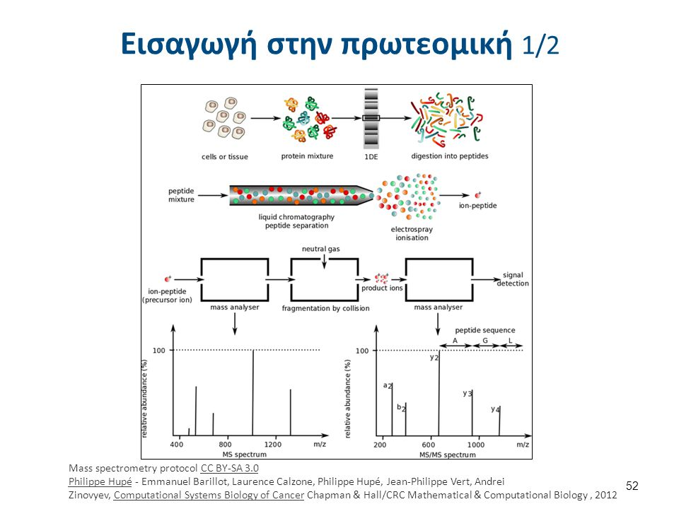 52 Mass spectrometry protocol CC BY-SA 3.0 Philippe Hupé - Emmanuel Barillot, Laurence Calzone, Philippe Hupé, Jean-Philippe Vert, Andrei Zinovyev, Co