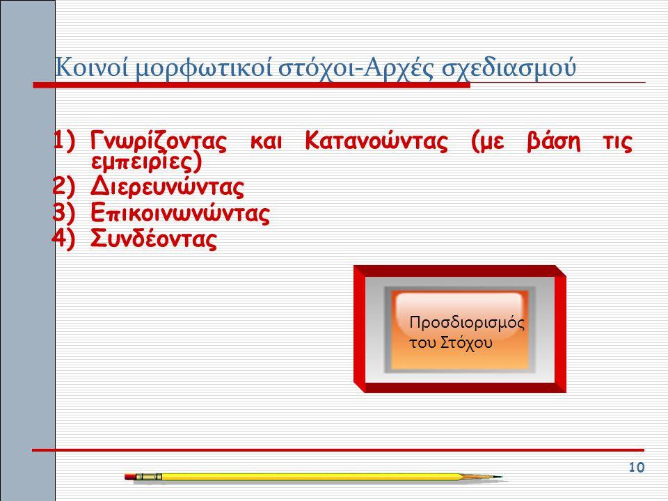 10 Κοινοί μορφωτικοί στόχοι-Αρχές σχεδιασμού 1)Γνωρίζοντας και Κατανοώντας (με βάση τις εμπειρίες) 2)Διερευνώντας 3)Επικοινωνώντας 4)Συνδέοντας Προσδι