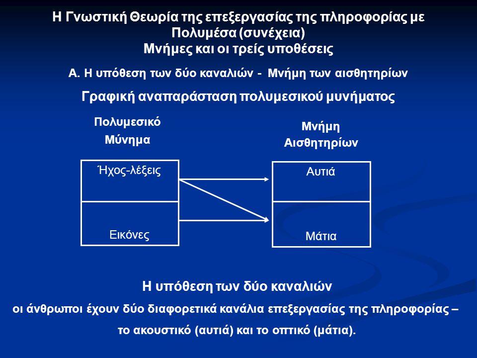 Η Γνωστική Θεωρία της επεξεργασίας της πληροφορίας με Πολυμέσα Διαδικασία επεξεργασίας του πολυμεσικού μυνήματος - Μνήμες Πολυ- μεσικό Μύνημα Μνήμη τω