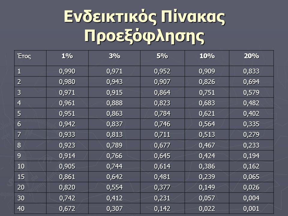 Ενδεικτικός Πίνακας Προεξόφλησης Έτος1%3%5%10%20% 10,9900,9710,9520,9090,833 20,9800,9430,9070,8260,694 30,9710,9150,8640,7510,579 40,9610,8880,8230,6830,482 50,9510,8630,7840,6210,402 60,9420,8370,7460,5640,335 70,9330,8130,7110,5130,279 80,9230,7890,6770,4670,233 90,9140,7660,6450,4240,194 100,9050,7440,6140,3860,162 150,8610,6420,4810,2390,065 200,8200,5540,3770,1490,026 300,7420,4120,2310,0570,004 400,6720,3070,1420,0220,001
