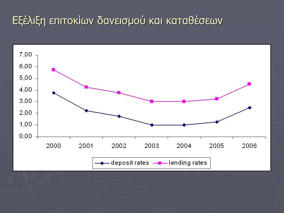 Εξέλιξη επιτοκίων δανεισμού και καταθέσεων
