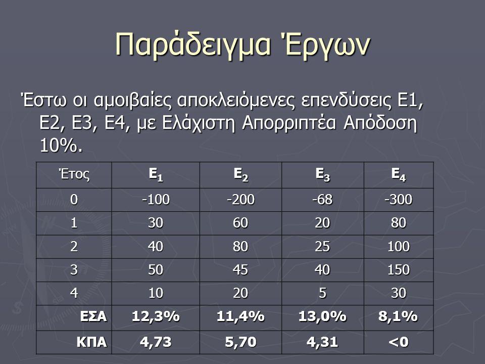 Παράδειγμα Έργων Έστω οι αμοιβαίες αποκλειόμενες επενδύσεις Ε1, Ε2, Ε3, Ε4, με Ελάχιστη Απορριπτέα Απόδοση 10%. Έτος Ε1Ε1Ε1Ε1 Ε2Ε2Ε2Ε2 Ε3Ε3Ε3Ε3 Ε4Ε4Ε4