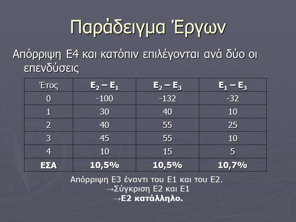 Παράδειγμα Έργων Απόρριψη Ε4 και κατόπιν επιλέγονται ανά δύο οι επενδύσεις Έτος Ε 2 – Ε 1 Ε 2 – Ε 3 Ε 1 – Ε 3 0-100-132-32 1304010 2405525 3455510 410