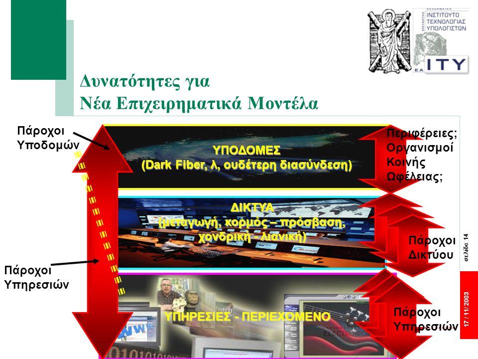 σελίδα 14 17 / 11/ 2003 ELECTRONICA 2003 Δυνατότητες για Νέα Επιχειρηματικά Μοντέλα Πάροχοι Υπηρεσιών Πάροχοι Υποδομών ΔΙΚΤΥΑ (μεταγωγή, κορμός – πρόσβαση, χονδρική - λιανική) ΥΠΗΡΕΣΙΕΣ - ΠΕΡΙΕΧΟΜΕΝΟ ΥΠΟΔΟΜΕΣ (Dark Fiber, λ, ουδέτερη διασύνδεση) Πάροχοι Υπηρεσιών Πάροχοι Δικτύου Περιφέρειες; Οργανισμοί Κοινής Ωφέλειας;