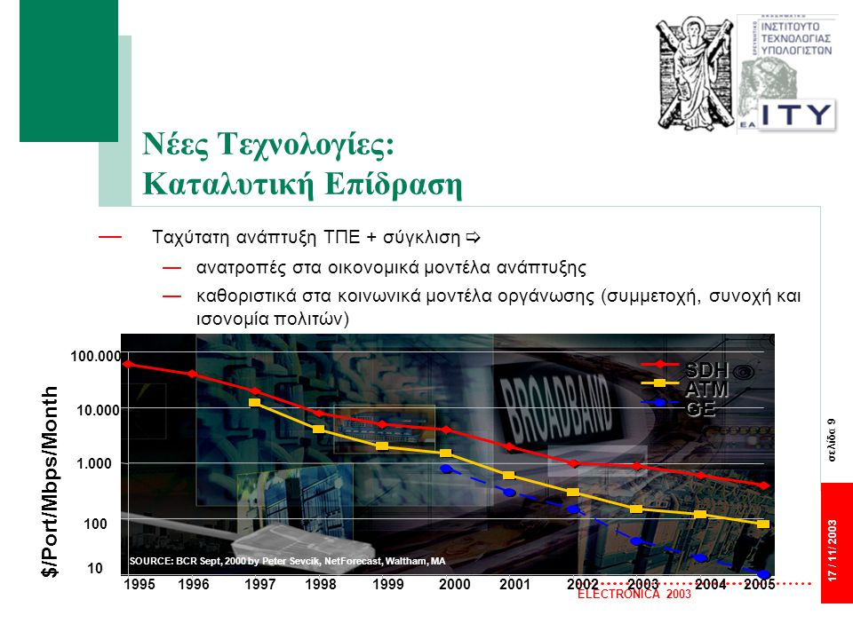 σελίδα 9 17 / 11/ 2003 ELECTRONICA 2003 Νέες Τεχνολογίες: Καταλυτική Επίδραση — Ταχύτατη ανάπτυξη ΤΠΕ + σύγκλιση  —ανατροπές στα οικονομικά μοντέλα ανάπτυξης —καθοριστικά στα κοινωνικά μοντέλα οργάνωσης (συμμετοχή, συνοχή και ισονομία πολιτών) 10 100 1.000 10.000 100.000 19951996199719981999200020012002200320042005 $/Port/Mbps/Month SOURCE: BCR Sept, 2000 by Peter Sevcik, NetForecast, Waltham, MA