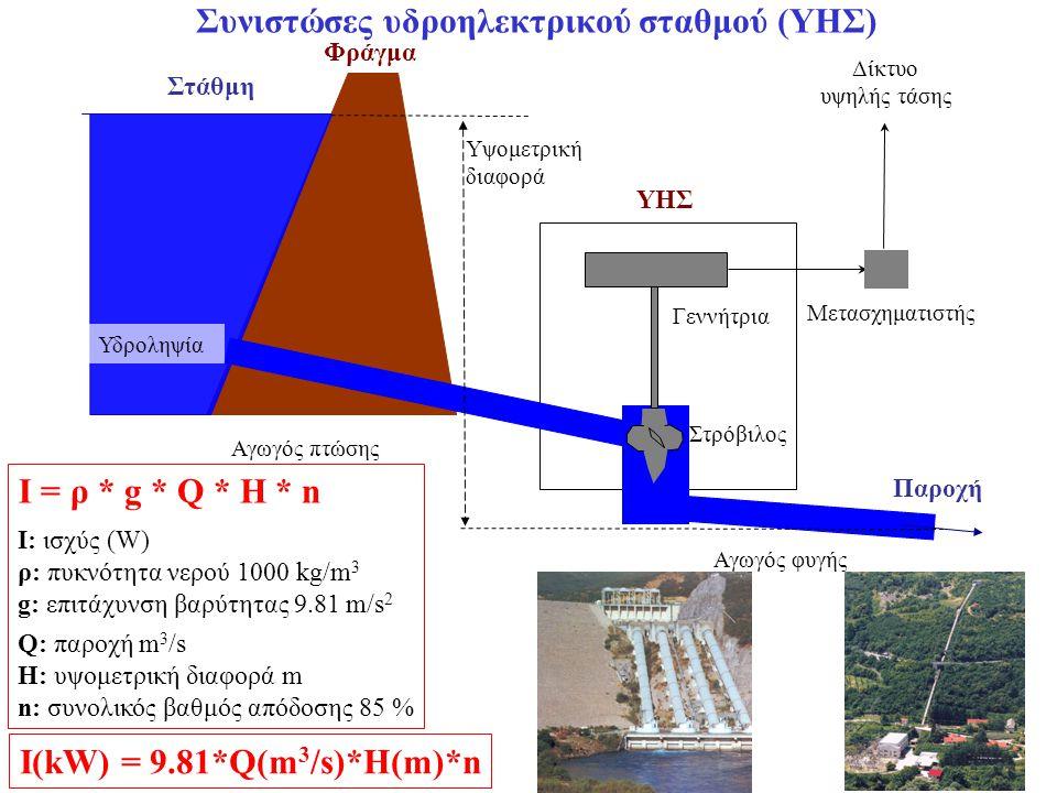 Συνιστώσες υδροηλεκτρικού σταθμού (ΥΗΣ) I: ισχύς (W) ρ: πυκνότητα νερού 1000 kg/m 3 g: επιτάχυνση βαρύτητας 9.81 m/s 2 I = ρ * g * Q * H * n Παροχή Φράγμα ΥΗΣ Στάθμη Υδροληψία Στρόβιλος Γεννήτρια Αγωγός πτώσης Αγωγός φυγής Υψομετρική διαφορά Μετασχηματιστής Δίκτυο υψηλής τάσης Q: παροχή m 3 /s H: υψομετρική διαφορά m n: συνολικός βαθμός απόδοσης 85 % I(kW) = 9.81*Q(m 3 /s)*H(m)*n