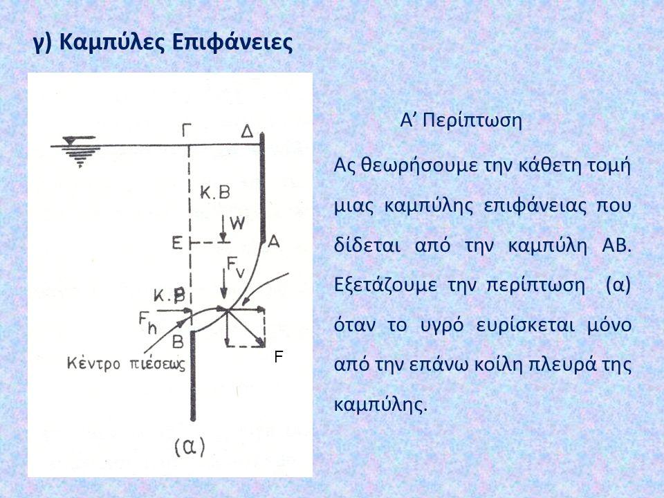 γ) Καμπύλες Επιφάνειες Α' Περίπτωση Ας θεωρήσουμε την κάθετη τομή μιας καμπύλης επιφάνειας που δίδεται από την καμπύλη ΑΒ. Εξετάζουμε την περίπτωση (α