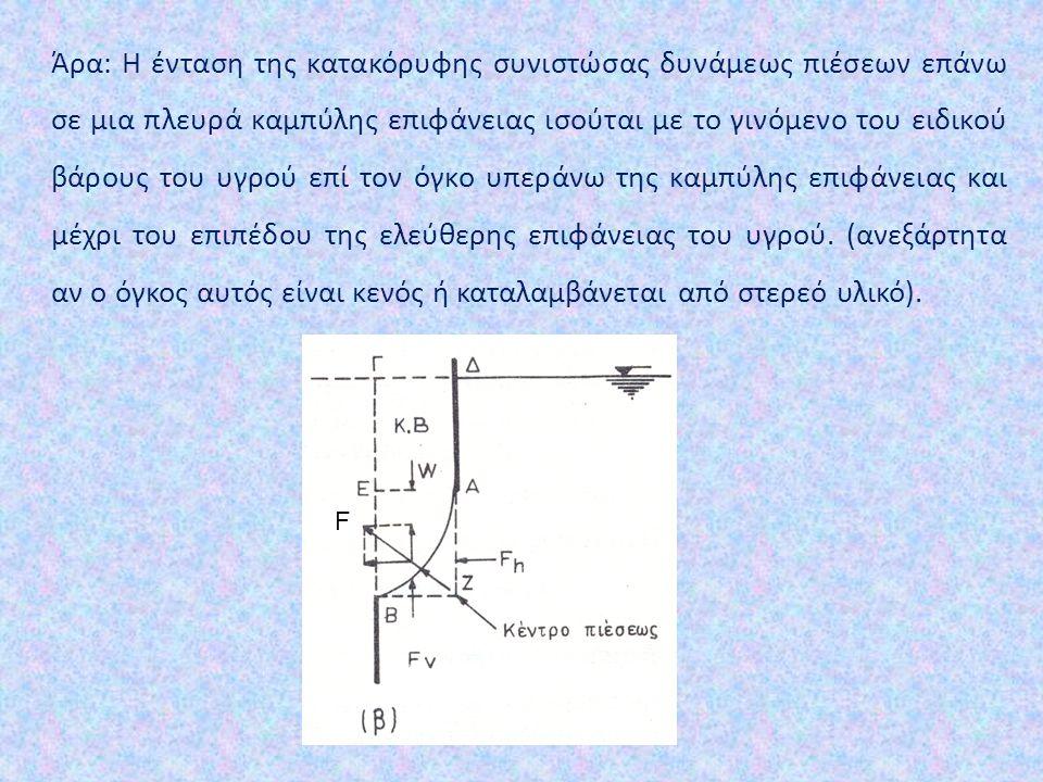 Άρα: Η ένταση της κατακόρυφης συνιστώσας δυνάμεως πιέσεων επάνω σε μια πλευρά καμπύλης επιφάνειας ισούται με το γινόμενο του ειδικού βάρους του υγρού