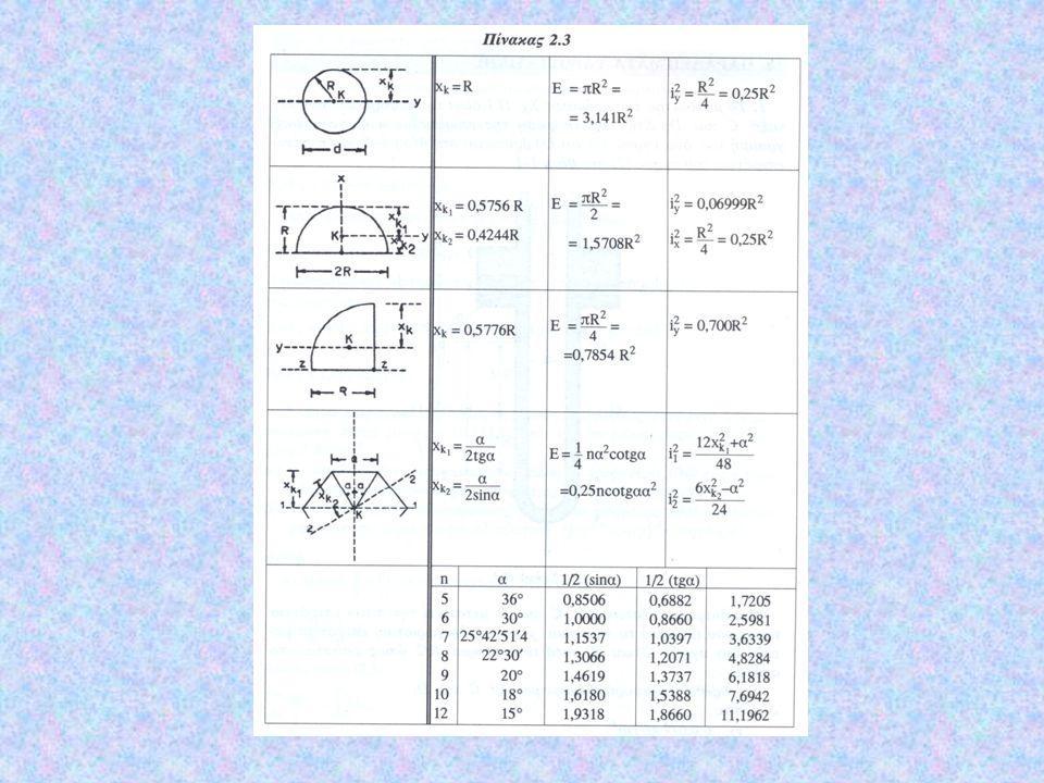 γ) Καμπύλες Επιφάνειες Α' Περίπτωση Ας θεωρήσουμε την κάθετη τομή μιας καμπύλης επιφάνειας που δίδεται από την καμπύλη ΑΒ.
