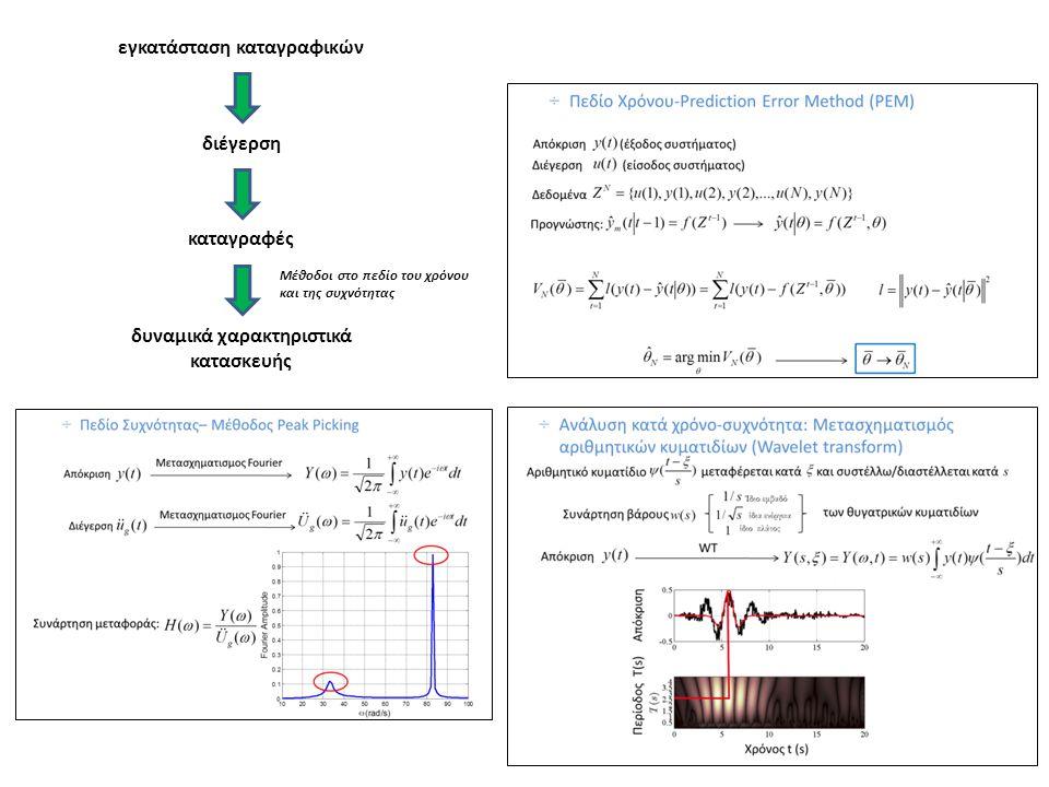 εγκατάσταση καταγραφικών διέγερση καταγραφές δυναμικά χαρακτηριστικά κατασκευής Μέθοδοι στο πεδίο του χρόνου και της συχνότητας