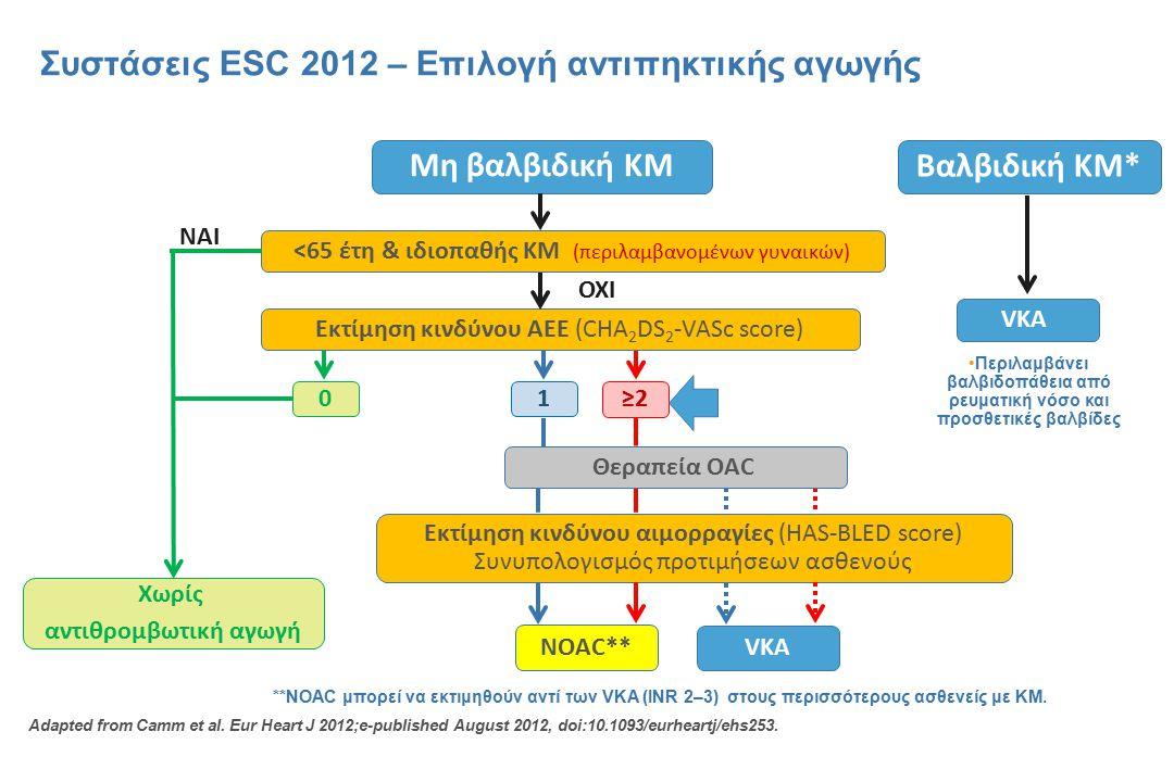 Συστάσεις ESC 2012 – Επιλογή αντιπηκτικής αγωγής Adapted from Camm et al. Eur Heart J 2012;e-published August 2012, doi:10.1093/eurheartj/ehs253. Μη β
