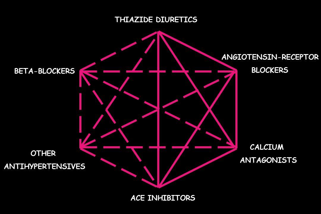 THIAZIDE DIURETICS BETA-BLOCKERS ANGIOTENSIN-RECEPTOR BLOCKERS OTHER ANTIHYPERTENSIVES ACE INHIBITORS CALCIUM ANTAGONISTS