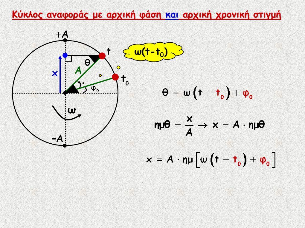 Κύκλος αναφοράς με αρχική φάση και αρχική χρονική στιγμή ω(t-t 0 )