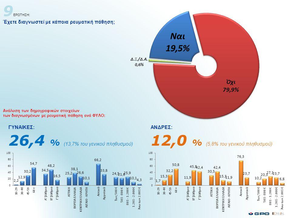 9 ΕΡΩΤΗΣΗ: Έχετε διαγνωστεί με κάποια ρευματική πάθηση; 26,4 % (13,7% του γενικού πληθυσμού) 12,0 % (5,8% του γενικού πληθυσμού) Ανάλυση των δημογραφικών στοιχείων των διαγνωσμένων με ρευματική πάθηση ανά ΦΥΛΟ: ΓΥΝΑΙΚΕΣ:ΑΝΔΡΕΣ: