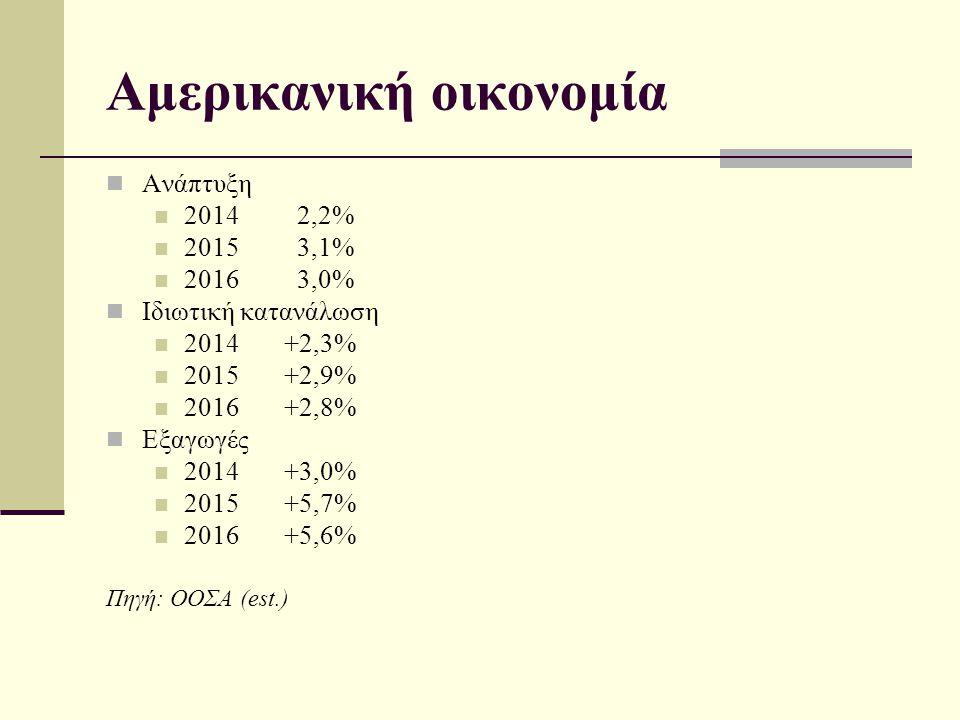 Αμερικανική οικονομία Ανάπτυξη 2014 2,2% 2015 3,1% 2016 3,0% Ιδιωτική κατανάλωση 2014 +2,3% 2015 +2,9% 2016 +2,8% Εξαγωγές 2014 +3,0% 2015 +5,7% 2016