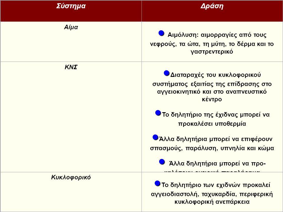 ΣύστημαΔράση Αίμα   Αιμόλυση: αιμορραγίες από τους νεφρούς, τα ώτα, τη μύτη, το δέρμα και το γαστρεντερικό ΚΝΣ   Διαταραχές του κυκλοφορικού συστή