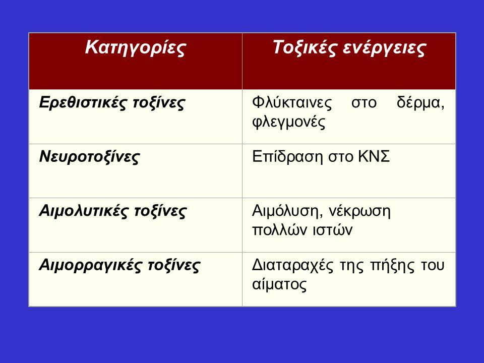 ΚατηγορίεςΤοξικές ενέργειες Ερεθιστικές τοξίνεςΦλύκταινες στο δέρμα, φλεγμονές ΝευροτοξίνεςΕπίδραση στο ΚΝΣ Αιμολυτικές τοξίνεςΑιμόλυση, νέκρωση πολλώ