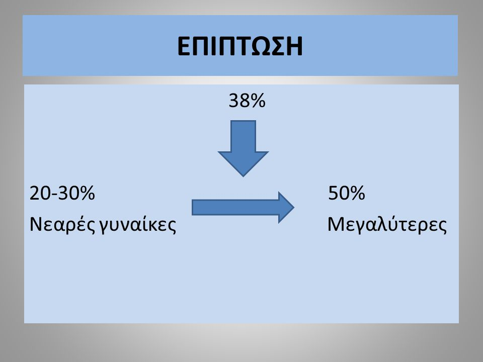 ΕΠΙΠΤΩΣΗ 38% 20-30% 50% Νεαρές γυναίκες Μεγαλύτερες