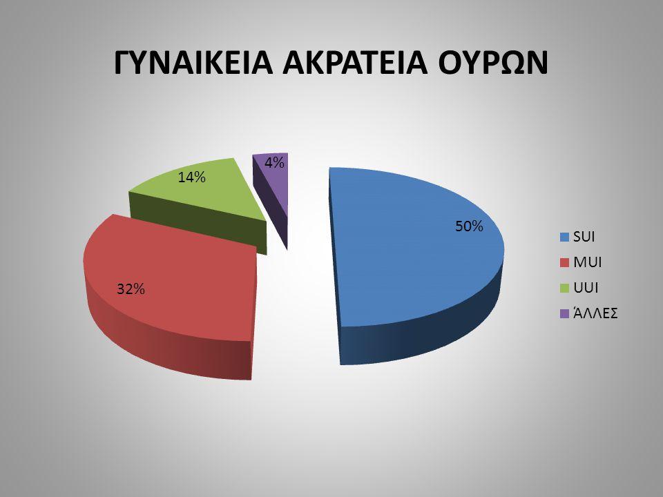ΓΥΝΑΙΚΕΙΑ ΑΚΡΑΤΕΙΑ ΟΥΡΩΝ