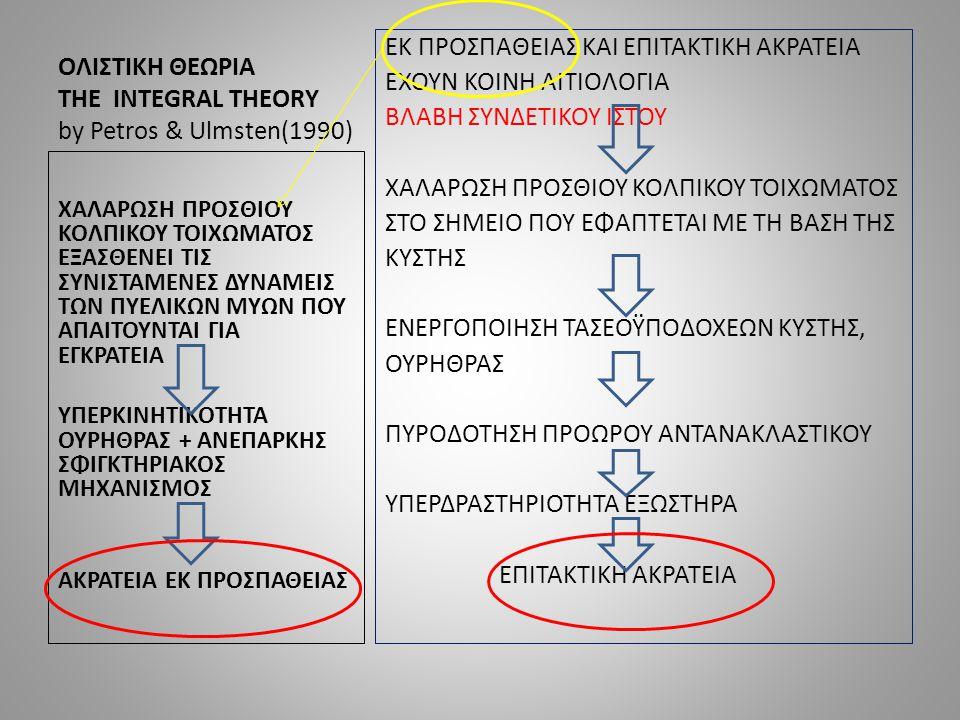 ΟΛΙΣΤΙΚΗ ΘΕΩΡΙΑ ΤΗΕ INTEGRAL THEORY by Petros & Ulmsten(1990) ΕΚ ΠΡΟΣΠΑΘΕΙΑΣ ΚΑΙ ΕΠΙΤΑΚΤΙΚΗ ΑΚΡΑΤΕΙΑ ΕΧΟΥΝ ΚΟΙΝΗ ΑΙΤΙΟΛΟΓΙΑ ΒΛΑΒΗ ΣΥΝΔΕΤΙΚΟΥ ΙΣΤΟΥ ΧΑΛΑΡΩΣΗ ΠΡΟΣΘΙΟΥ ΚΟΛΠΙΚΟΥ ΤΟΙΧΩΜΑΤΟΣ ΣΤΟ ΣΗΜΕΙΟ ΠΟΥ ΕΦΑΠΤΕΤΑΙ ΜΕ ΤΗ ΒΑΣΗ ΤΗΣ ΚΥΣΤΗΣ ΕΝΕΡΓΟΠΟΙΗΣΗ ΤΑΣΕΟΫΠΟΔΟΧΕΩΝ ΚΥΣΤΗΣ, ΟΥΡΗΘΡΑΣ ΠΥΡΟΔΟΤΗΣΗ ΠΡΟΩΡΟΥ ΑΝΤΑΝΑΚΛΑΣΤΙΚΟΥ ΥΠΕΡΔΡΑΣΤΗΡΙΟΤΗΤΑ ΕΞΩΣΤΗΡΑ ΕΠΙΤΑΚΤΙΚΗ ΑΚΡΑΤΕΙΑ ΧΑΛΑΡΩΣΗ ΠΡΟΣΘΙΟΥ ΚΟΛΠΙΚΟΥ ΤΟΙΧΩΜΑΤΟΣ ΕΞΑΣΘΕΝΕΙ ΤΙΣ ΣΥΝΙΣΤΑΜΕΝΕΣ ΔΥΝΑΜΕΙΣ ΤΩΝ ΠΥΕΛΙΚΩΝ ΜΥΩΝ ΠΟΥ ΑΠΑΙΤΟΥΝΤΑΙ ΓΙΑ ΕΓΚΡΑΤΕΙΑ ΥΠΕΡΚΙΝΗΤΙΚΟΤΗΤΑ ΟΥΡΗΘΡΑΣ + ΑΝΕΠΑΡΚΗΣ ΣΦΙΓΚΤΗΡΙΑΚΟΣ ΜΗΧΑΝΙΣΜΟΣ ΑΚΡΑΤΕΙΑ ΕΚ ΠΡΟΣΠΑΘΕΙΑΣ