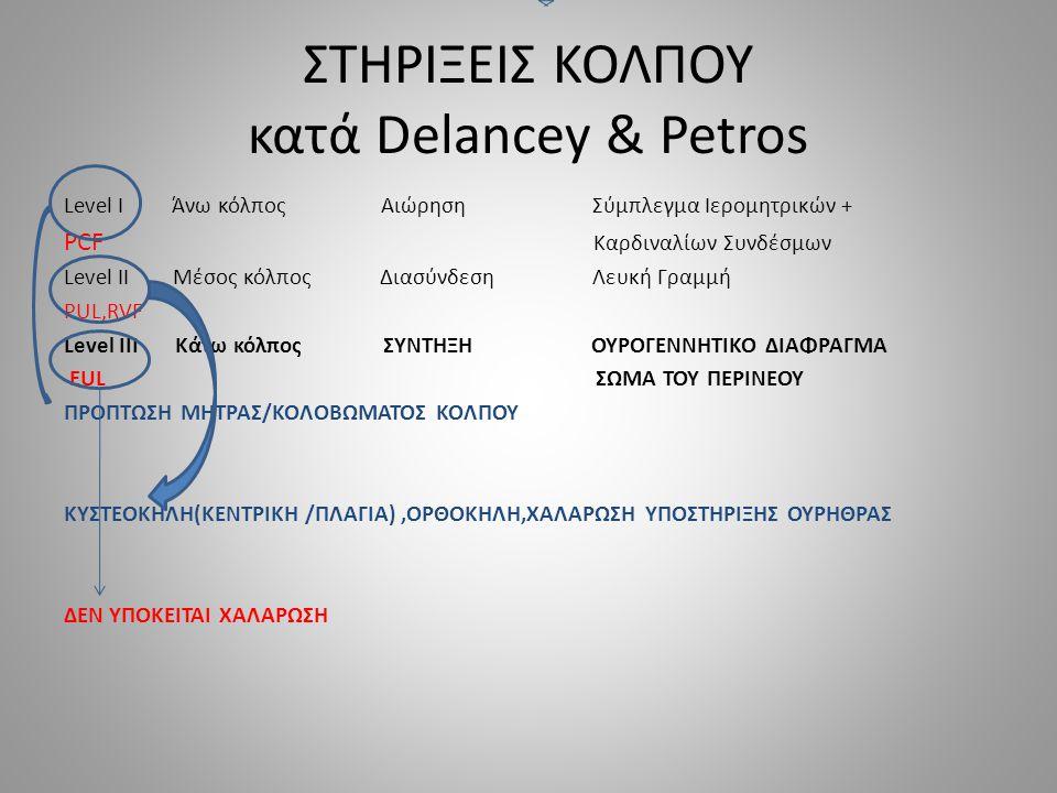 ΣΤΗΡΙΞΕΙΣ ΚΟΛΠΟΥ κατά Delancey & Petros Level I Άνω κόλπος ΑιώρησηΣύμπλεγμα Ιερομητρικών + PCF Καρδιναλίων Συνδέσμων Level II Μέσος κόλπος Διασύνδεση Λευκή Γραμμή PUL,RVF Level III Κάτω κόλπος ΣΥΝΤΗΞΗ ΟΥΡΟΓΕΝΝΗΤΙΚΟ ΔΙΑΦΡΑΓΜΑ EUL ΣΩΜΑ ΤΟΥ ΠΕΡΙΝΕΟΥ ΠΡΟΠΤΩΣΗ ΜΗΤΡΑΣ/ΚΟΛΟΒΩΜΑΤΟΣ ΚΟΛΠΟΥ ΚΥΣΤΕΟΚΗΛΗ(ΚΕΝΤΡΙΚΗ /ΠΛΑΓΙΑ),OΡΘΟΚΗΛΗ,ΧΑΛΑΡΩΣΗ ΥΠΟΣΤΗΡΙΞΗΣ ΟΥΡΗΘΡΑΣ ΔΕΝ ΥΠΟΚΕΙΤΑΙ ΧΑΛΑΡΩΣΗ
