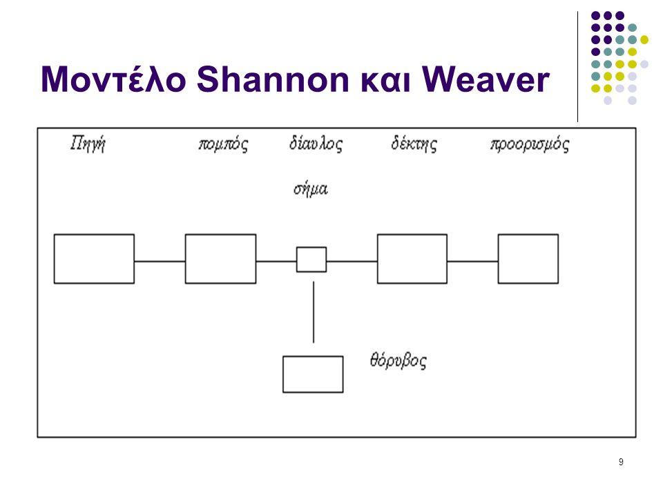 9 Μοντέλο Shannon και Weaver
