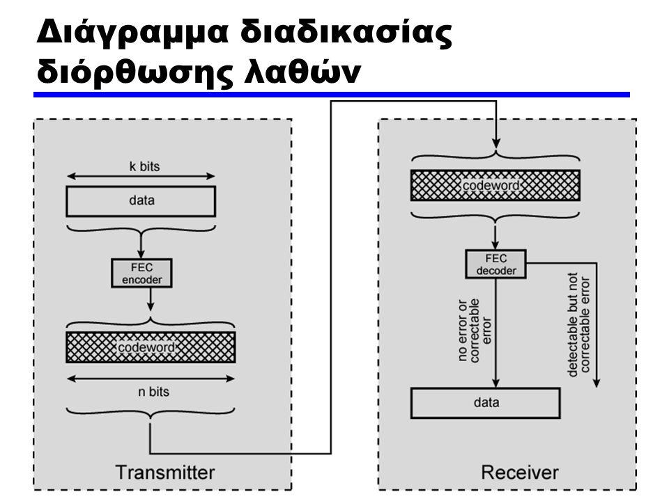 Διάγραμμα διαδικασίας διόρθωσης λαθών
