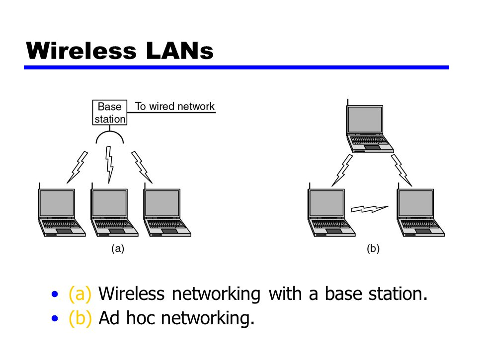 Wireless LANs (a) Wireless networking with a base station. (b) Ad hoc networking.