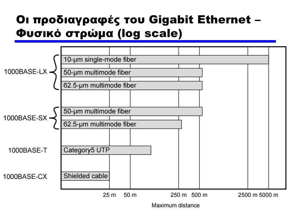 Οι προδιαγραφές του Gigabit Ethernet – Φυσικό στρώμα (log scale)