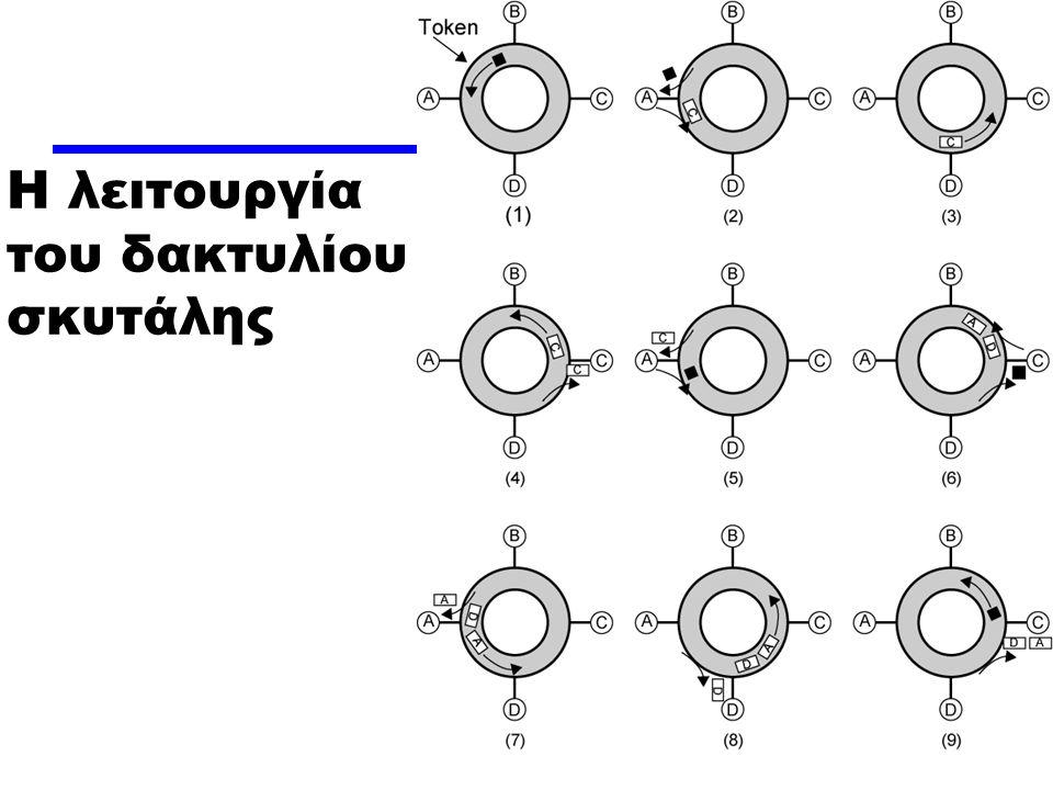 Η λειτουργία του δακτυλίου σκυτάλης