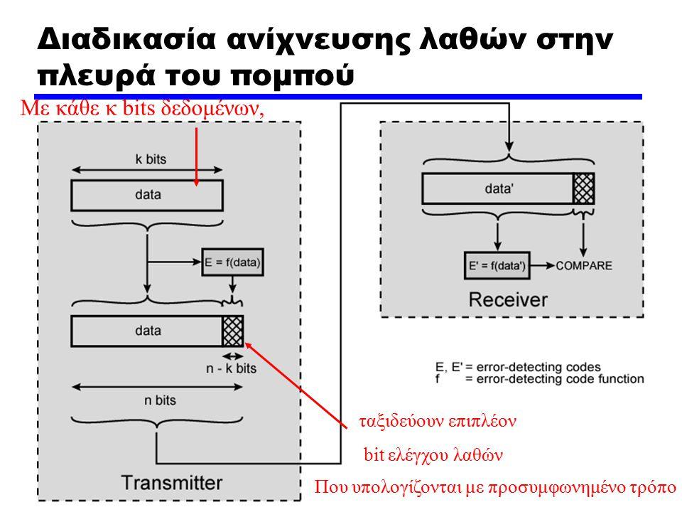 Διαδικασία ανίχνευσης λαθών στην πλευρά του πομπού Με κάθε κ bits δεδομένων, ταξιδεύουν επιπλέον bit ελέγχου λαθών Που υπολογίζονται με προσυμφωνημένο