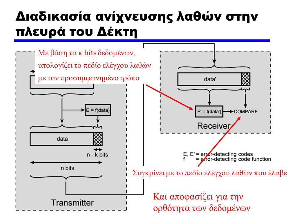 Διαδικασία ανίχνευσης λαθών στην πλευρά του Δέκτη Με βάση τα κ bits δεδομένων, υπολογίζει το πεδίο ελέγχου λαθών με τον προσυμφωνημένο τρόπο Συγκρίνει