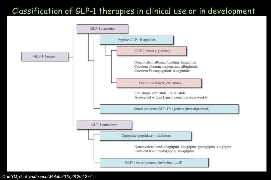 Classification of GLP-1 therapies in clinical use or in development Cho YM, et al.