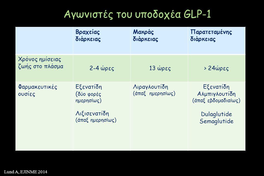 Βραχείας διάρκειας Μακράς διάρκειας Παρατεταμένης διάρκειας Χρόνος ημίσειας ζωής στο πλάσμα 2-4 ώρες 13 ώρες> 24ώρες Φαρμακευτικές ουσίες Εξενατίδη ( δύο φορές ημερησίως) Λιξισενατίδη (άπαξ ημερησίως) Λιραγλουτίδη (άπαξ ημερησίως) Εξενατίδη Αλμπιγλουτίδη (άπαξ εβδομαδιαίως) Dulaglutide Semaglutide Αγωνιστές του υποδοχέα GLP-1 Lund A, EJINME 2014