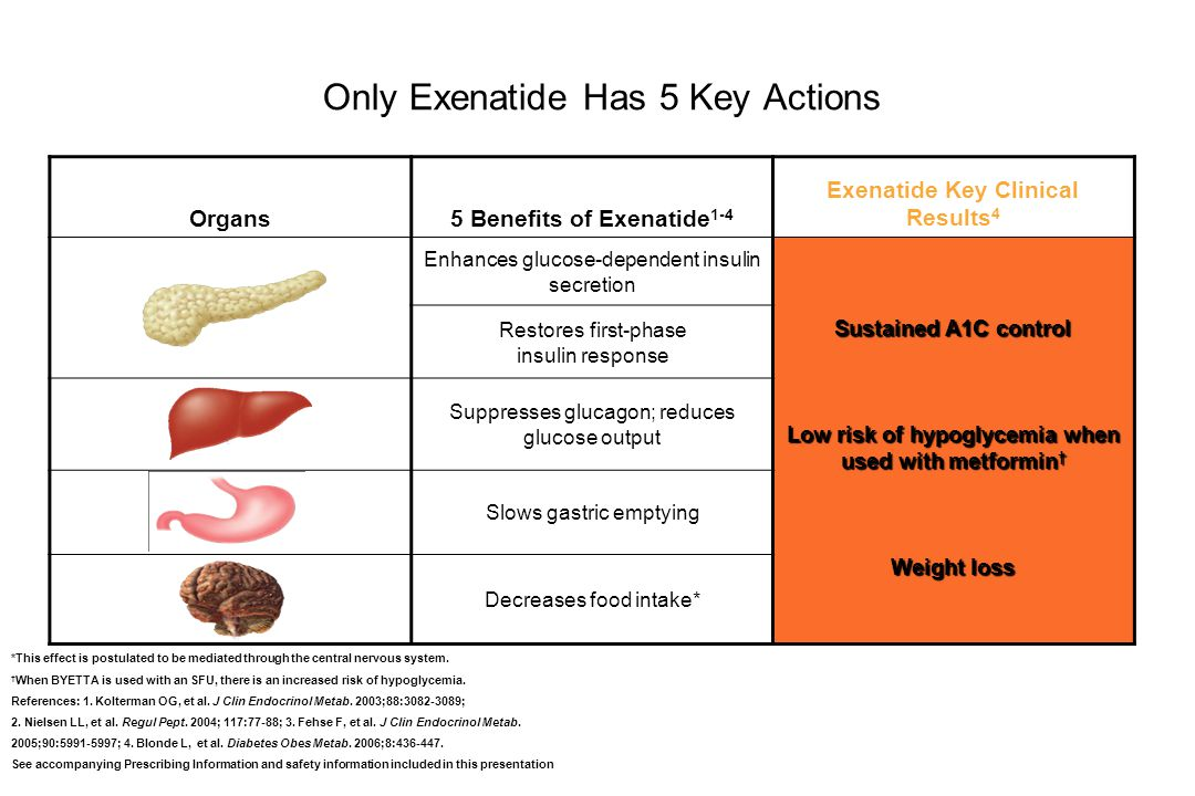 Only Exenatide Has 5 Key Actions Organs5 Benefits of Exenatide 1-4 Exenatide Key Clinical Results 4 Enhances glucose-dependent insulin secretion Susta
