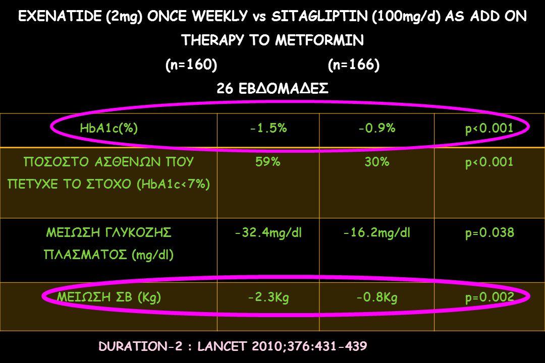 EXENATIDE (2mg) ONCE WEEKLY vs SITAGLIPTIN (100mg/d) AS ADD ON THERAPY TO METFORMIN (n=160) (n=166) 26 ΕΒΔΟΜΑΔΕΣ HbA1c(%)-1.5%-0.9%p<0.001 ΠΟΣΟΣΤΟ ΑΣΘ