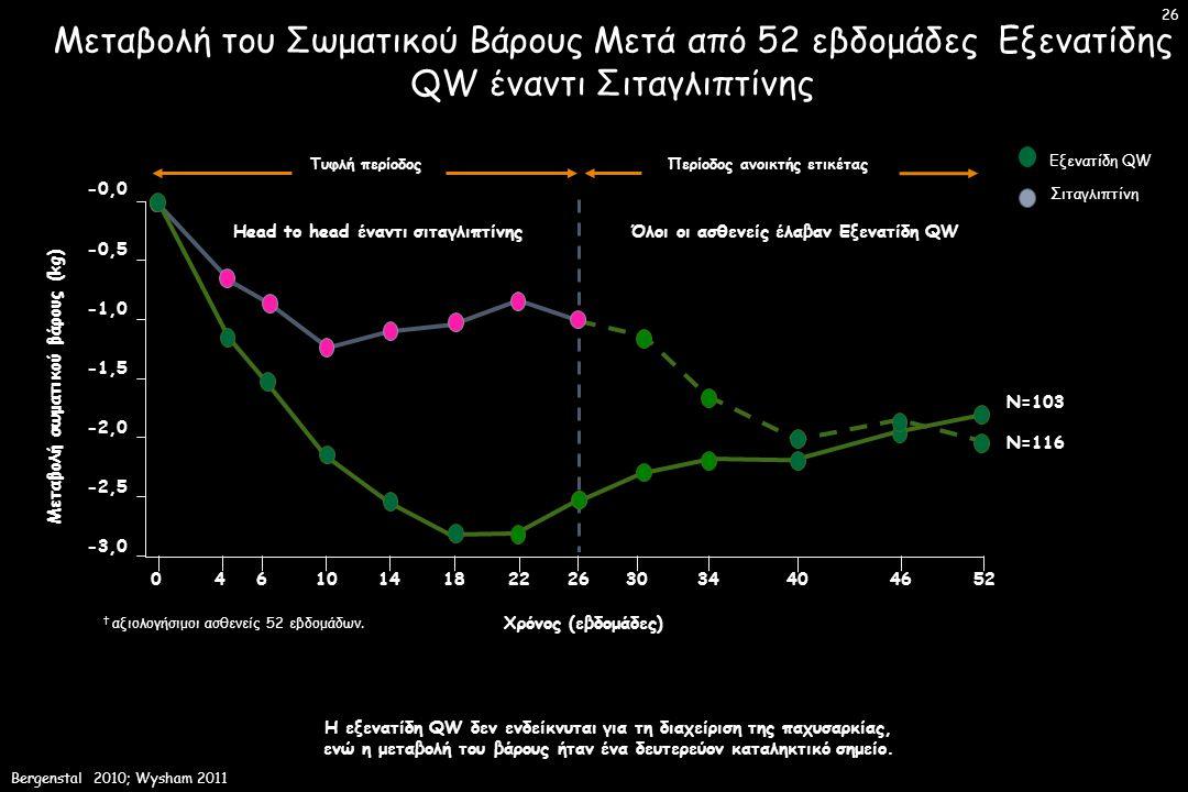 Μεταβολή του Σωματικού Βάρους Μετά από 52 εβδομάδες Εξενατίδης QW έναντι Σιταγλιπτίνης Η εξενατίδη QW δεν ενδείκνυται για τη διαχείριση της παχυσαρκίας, ενώ η μεταβολή του βάρους ήταν ένα δευτερεύον καταληκτικό σημείο.