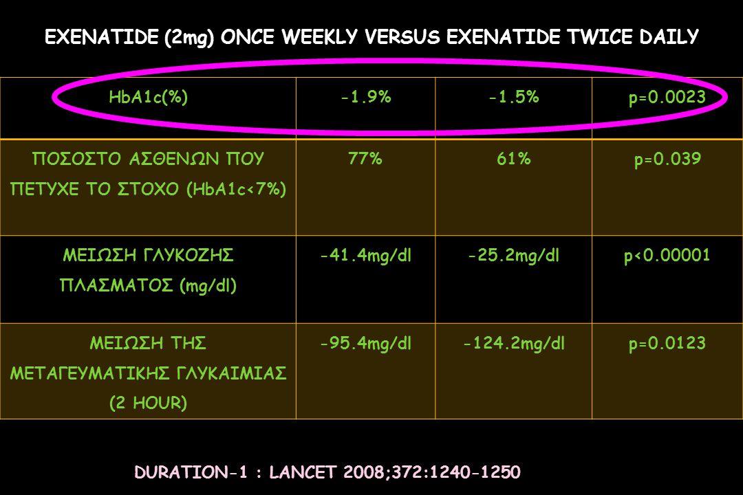 EXENATIDE (2mg) ONCE WEEKLY VERSUS EXENATIDE TWICE DAILY HbA1c(%)-1.9%-1.5%p=0.0023 ΠΟΣΟΣΤΟ ΑΣΘΕΝΩΝ ΠΟΥ ΠΕΤΥΧΕ ΤΟ ΣΤΟΧΟ (HbA1c<7%) 77%61% p=0.039 ΜΕΙΩ