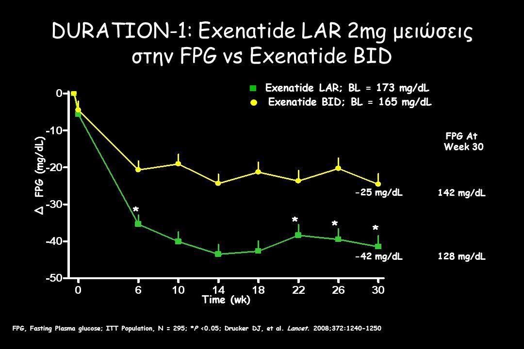 * * * * * * * -42 mg/dL -25 mg/dL FPG At Week 30 128 mg/dL 142 mg/dL Time (wk) Δ FPG (mg/dL) Exenatide LAR; BL = 173 mg/dL Exenatide BID; BL = 165 mg/