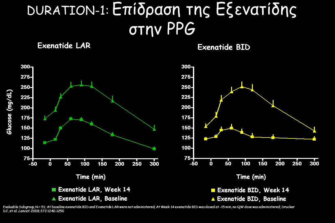 DURATION-1: Επίδραση της Εξενατίδης στην PPG Evaluable Subgroup, N = 51; At baseline exenatide BID and Exenatide LAR were not administered; At Week 14 exenatide BID was dosed at -15 min, no QW dose was administered; Drucker DJ, et al.