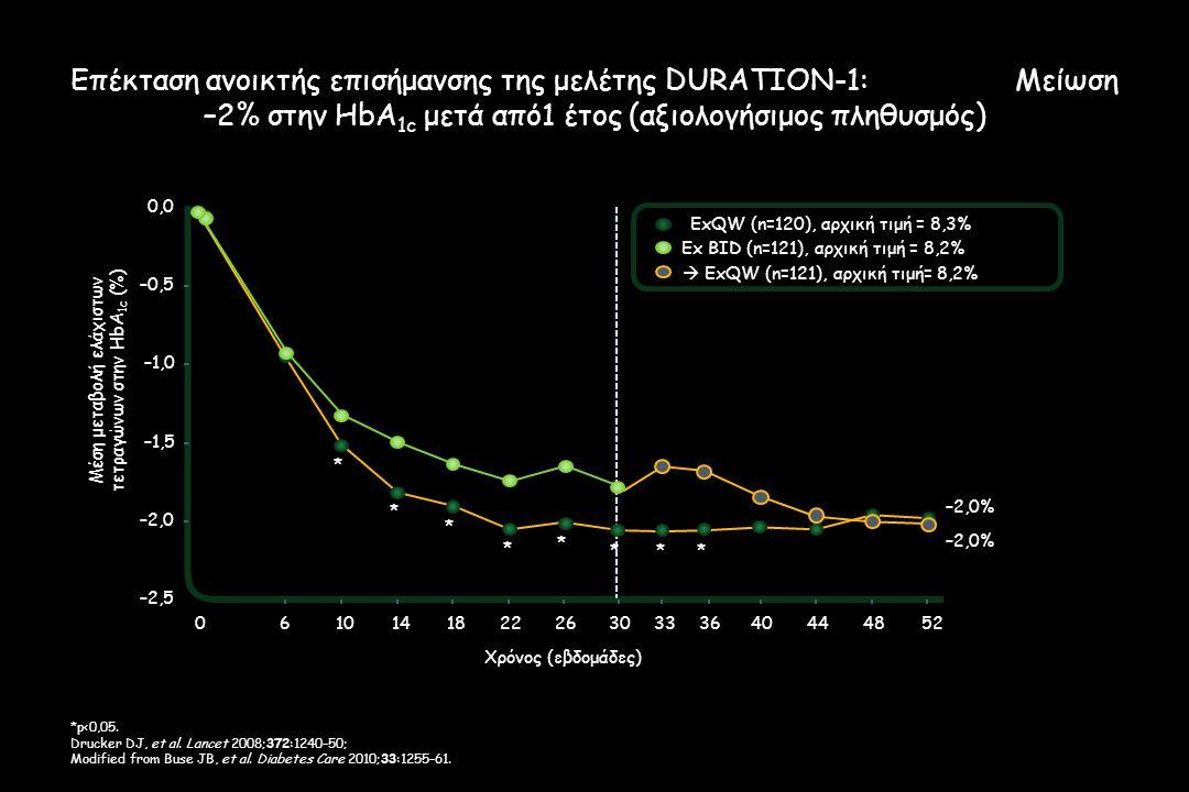 Επέκταση ανοικτής επισήμανσης της μελέτης DURATION-1: Μείωση –2% στην HbA 1c μετά από1 έτος (αξιολογήσιμος πληθυσμός) *p<0,05.