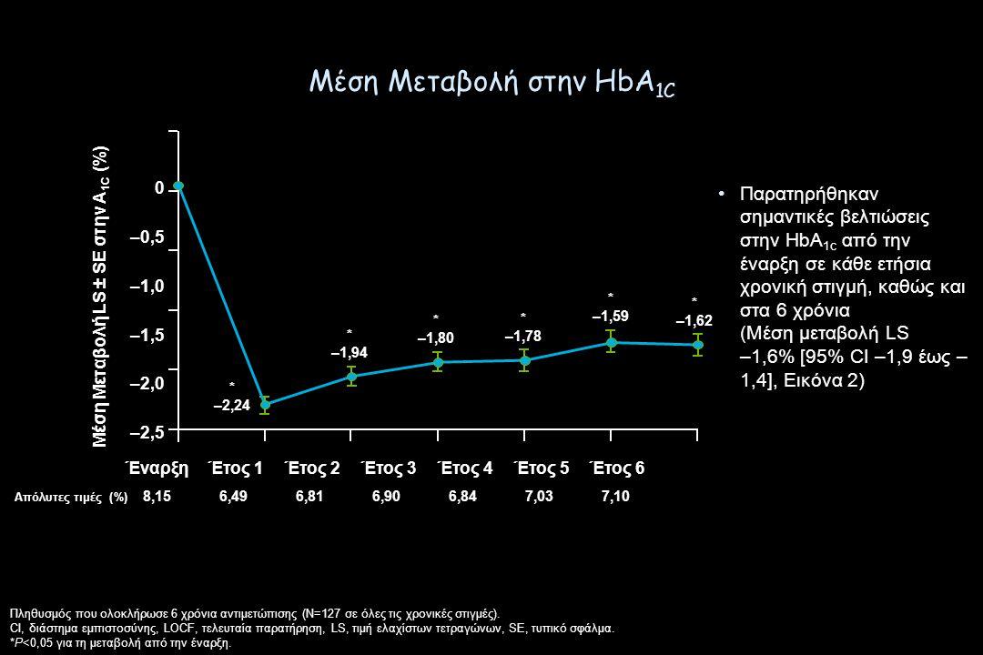 Μέση Μεταβολή στην HbA 1C Πληθυσμός που ολοκλήρωσε 6 χρόνια αντιμετώπισης (N=127 σε όλες τις χρονικές στιγμές).