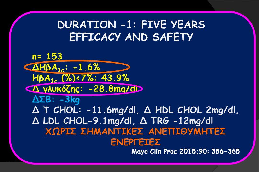 DURATION -1: FIVE YEARS EFFICACY AND SAFETY n= 153 ΔΗβΑ 1c : -1.6% HβΑ 1c (%)<7%: 43.9% Δ γλυκόζης: -28.8mg/dl ΔΣΒ: -3kg Δ T CHOL: -11.6mg/dl, Δ HDL CHOL 2mg/dl, Δ LDL CHOL-9.1mg/dl, Δ TRG -12mg/dl ΧΩΡΙΣ ΣΗΜΑΝΤΙΚΕΣ ΑΝΕΠΙΘΥΜΗΤΕΣ ΕΝΕΡΓΕΙΕΣ Mayo Clin Proc 2015;90: 356-365