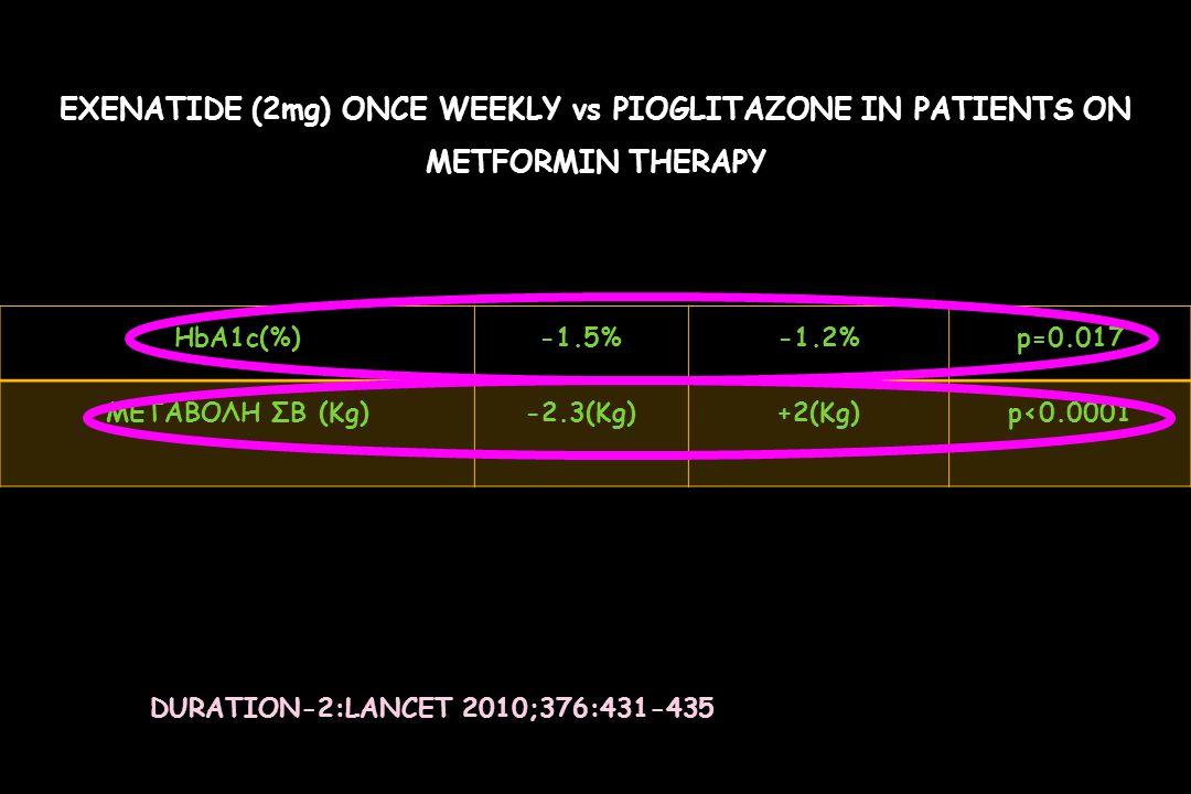 EXENATIDE (2mg) ONCE WEEKLY vs PIOGLITAZONE IN PATIENTS ON METFORMIN THERAPY HbA1c(%)-1.5%-1.2%p=0.017 ΜΕΤΑΒΟΛΗ ΣΒ (Kg)-2.3(Kg)+2(Kg)p<0.0001 DURATION-2:LANCET 2010;376:431-435
